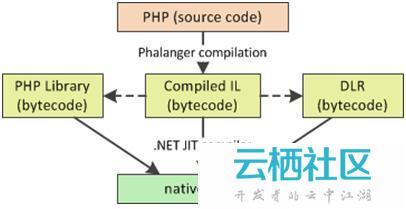 使用Phalanger整合PHP和.NET-phalanger
